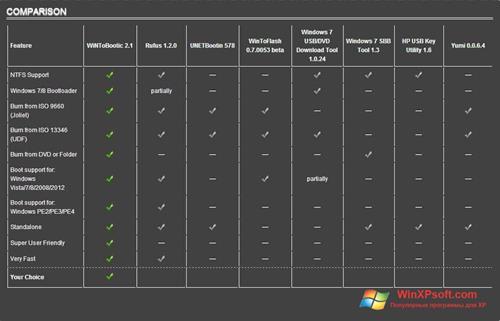 Скриншот программы WiNToBootic для Windows XP
